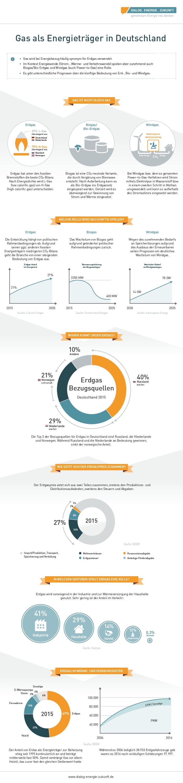 infografik_gas_lang