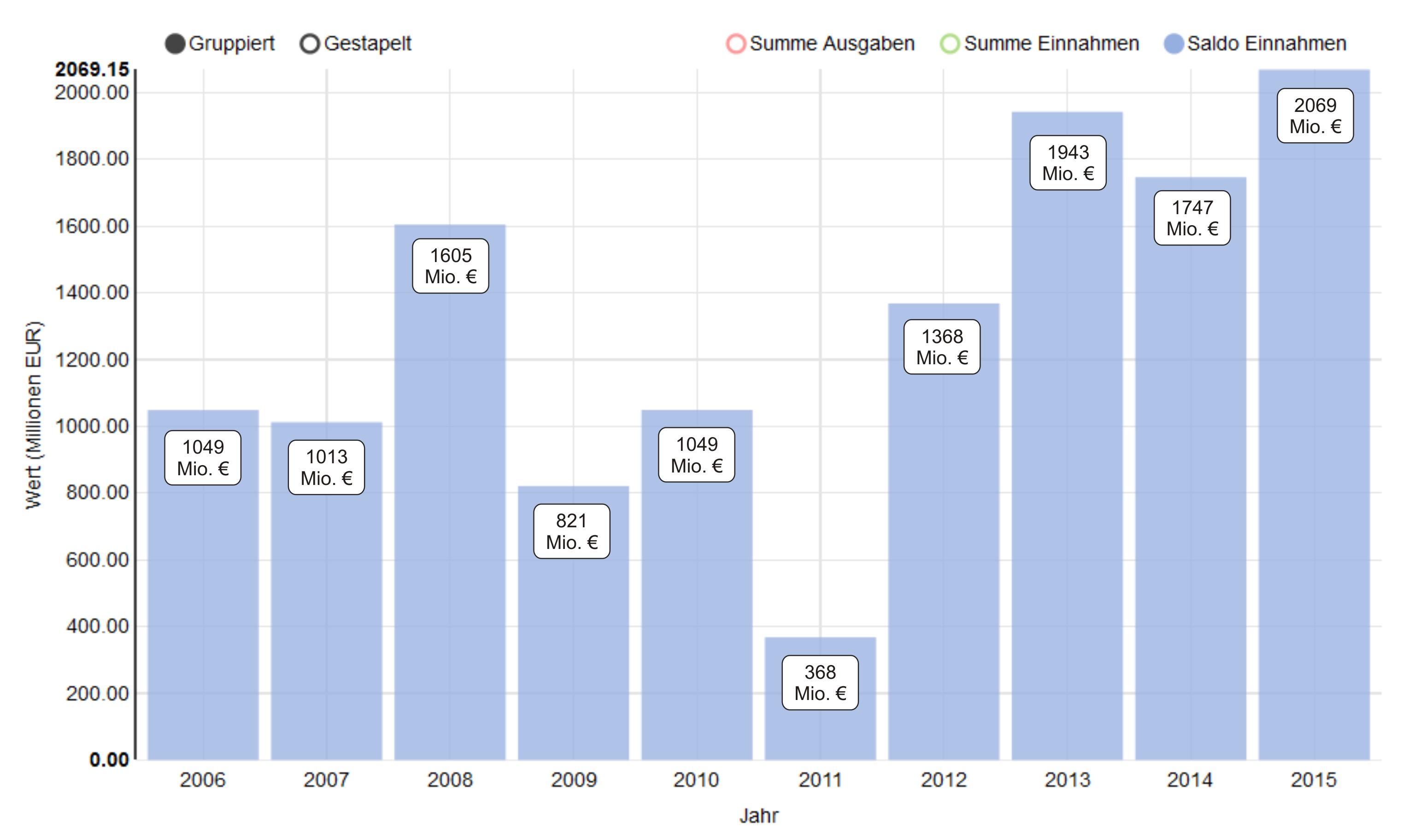 Die Grafik zeigt, dass Export-Weltmeister Deutschland auch Überschüsse beim Strom erwirtschaftet.