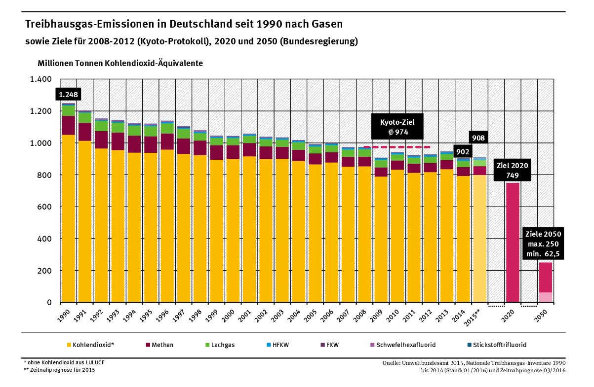 Die Treibhausgasemissionen in Deutschland seit 1990.