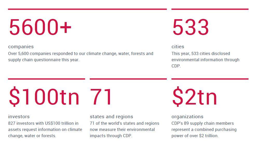 Bereits 5.600 Unternehmen beantworten Fragebogen zur Klimaberichterstattung