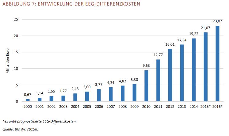Die Reihe der EEG-Differenzkosten zur Ermittlung der Frage, was eine Reduktion einer Tonne CO2 kostet.