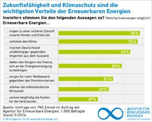 Repräsentative Umfrage der Agentur für Erneuerbare Energien aus dem September 2016: Weiterhin Rückenwind für Erneuerbare Energien. Energiewende-Dialog dennoch mit divergierender Haltung.