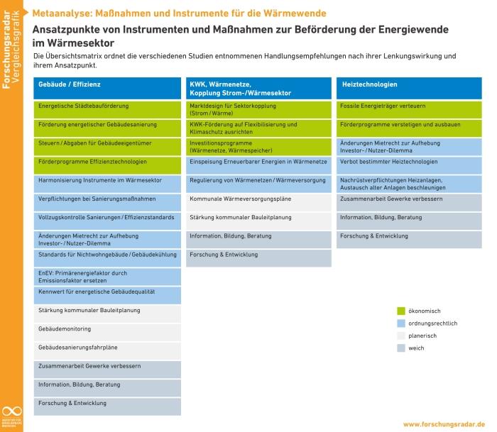 Ansatzpunkte für eine Wärmewende erbingt die Metaanalyse der Agentur für Ermeuerbare Energien.