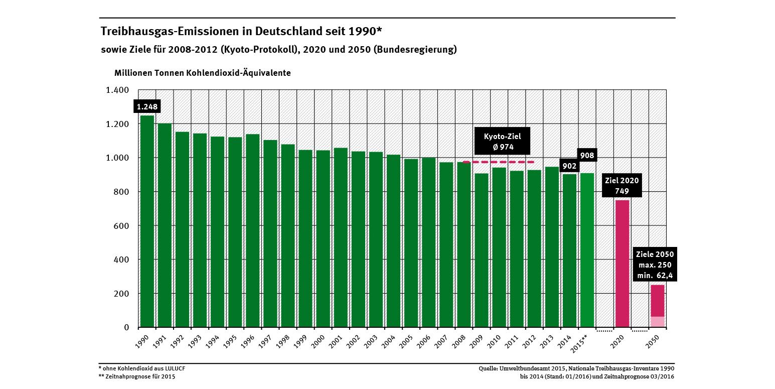 Was hat es gekostet eine Tonne CO2 einzuparen?: