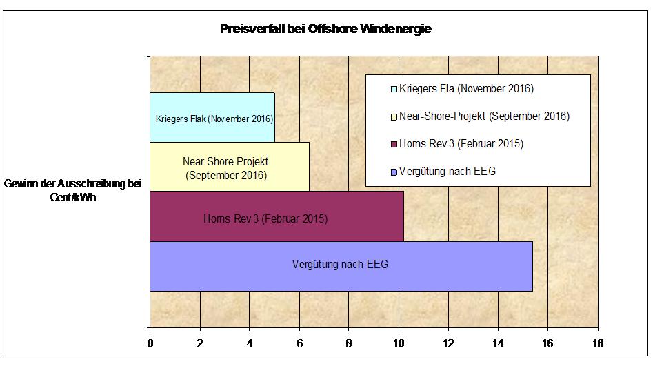 Preiserfall Windenergie Offshore