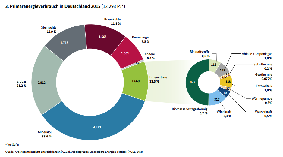 Bei der Energiewende stehen wir noch ganz am Anfang. Nur 12,5 Prozent beträgt der Anteil der Erneuerbaren.