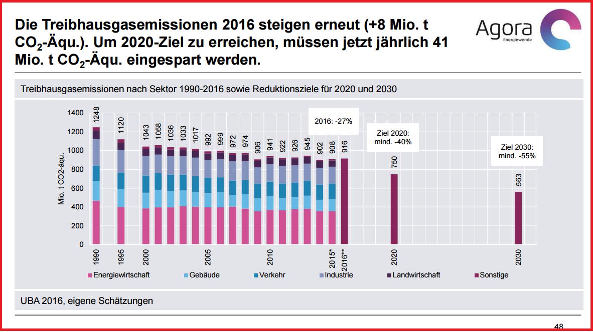 Darstellung der Entwicklung der Treibhausgasemissionen von 1990 bis 2016 mit den Benchmarks für 2020 und 2040.