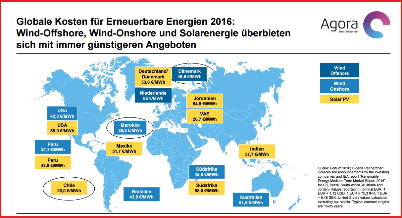 Strom im Sonderangebot: Das gibt es in Chile (solar), in Marokko (On-Shore-Wnd und in Dänemark (Offshore).