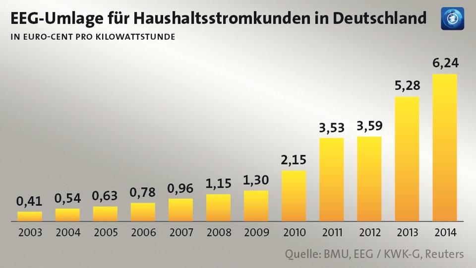 Die Erhöhung der EEG-Umlage aufgrund der veränderten Berechnung ist energiepolitische Bilanz des Sigmr G.