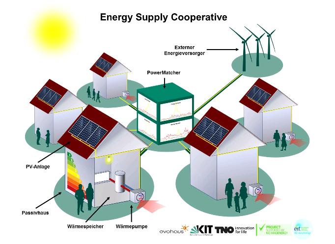 """""""Energy Supply Cooperative"""" (ESC): Ein ökologisches Wohnquartier, das energieautark, umweltfreundlich und zugleich erschwinglich ist."""