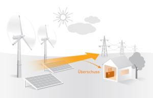 Elektroheizungen neu im Einsatz: Flexibler Wärmestrom - Modellversuch im NETZlabor Boxberg