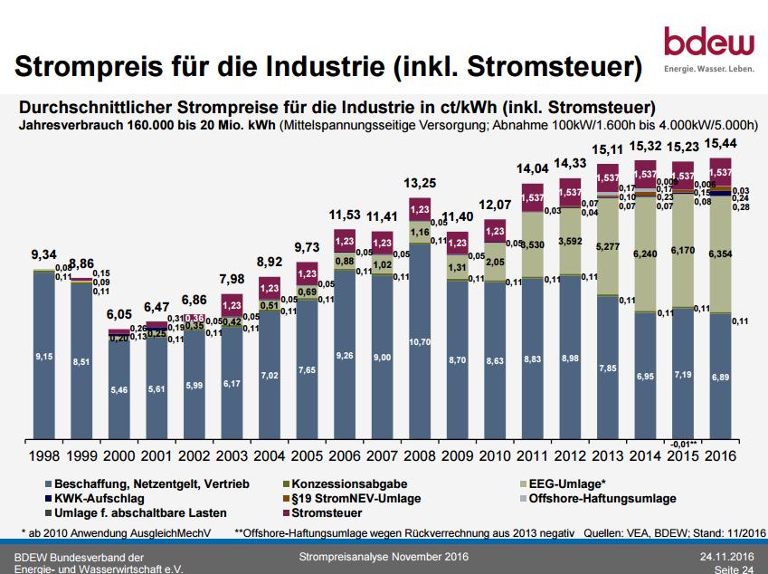 Grafik des BDEW: Strompreise Industrie. Sind die Kosten der Energiewende gerecht verteilt?