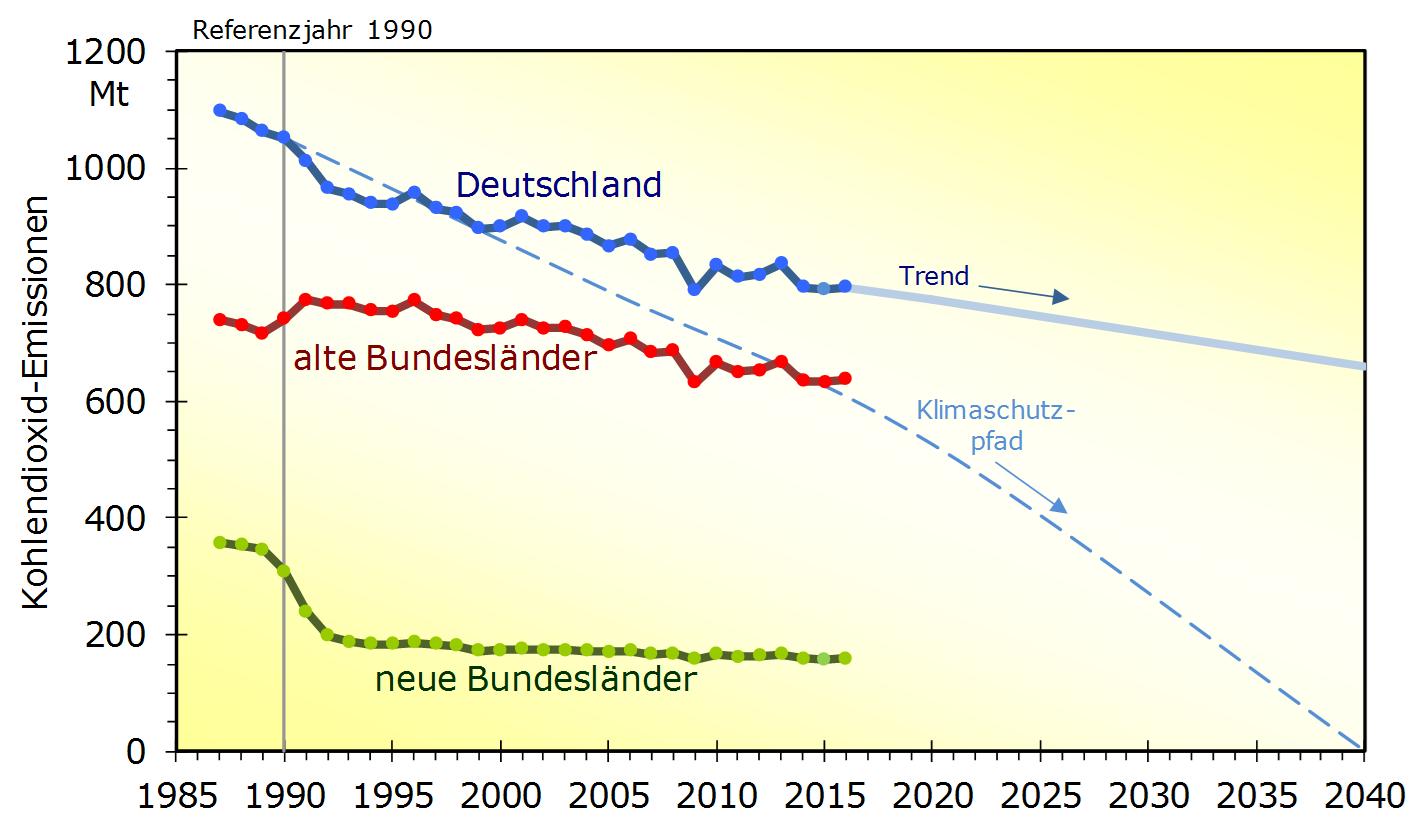 Volker Quaschning zeigt in seiner Graphik, welche riesige Kluft zwischen Realität und Klimaschutz in Deutschland klafft.