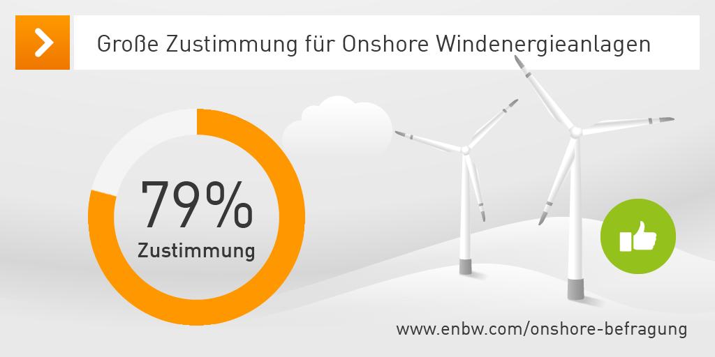 Die Onshore-Studie zeigt eine große Zustimmung zur Windkraft