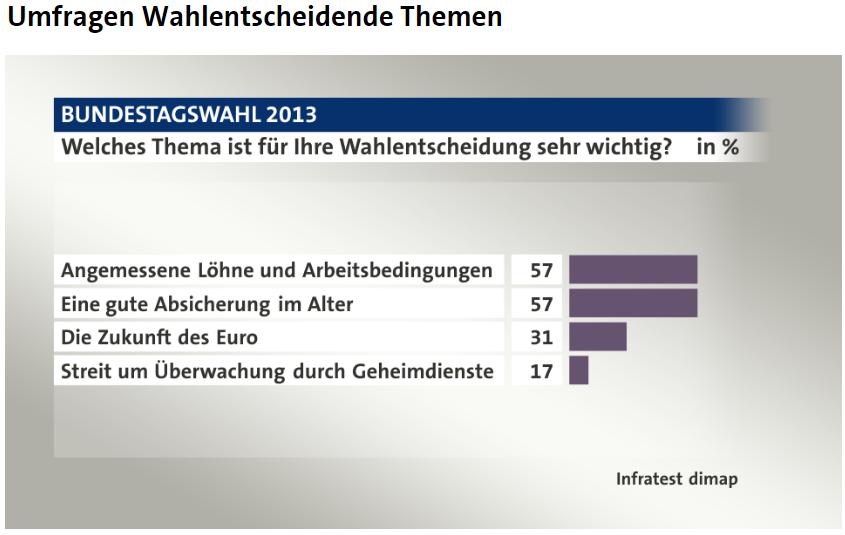 Energie- und Klimapolitik sind nicht die entscheidenden Themen einer Bundestagswahl.