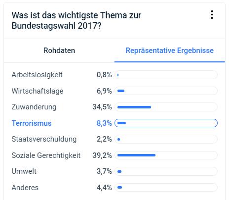 Themen, die die Wahlentscheidung bei der Bundestagswahl 2017 beeinflussen.