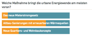 Auswertung Umfrage zur urbanen Energiewende. Das Voting unserer Leserinnen und Leser