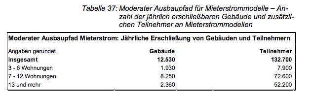 Umfrage: Energiewende in der Stadt. Tabelle aus BMWi-Schlussbericht Mieterstrom, Seite 86