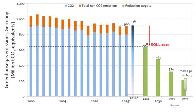 Klimafreundlich? Abbildung 2: Die Treibhausgasemissionen in Deutschland steigen wieder. Entwicklung seit 2000 und Ziele für 2020 und 2030 (Quelle: Umweltbundesamt). Schätzungen für 2015 und 2016 (Quelle: AGORA Energiewende).