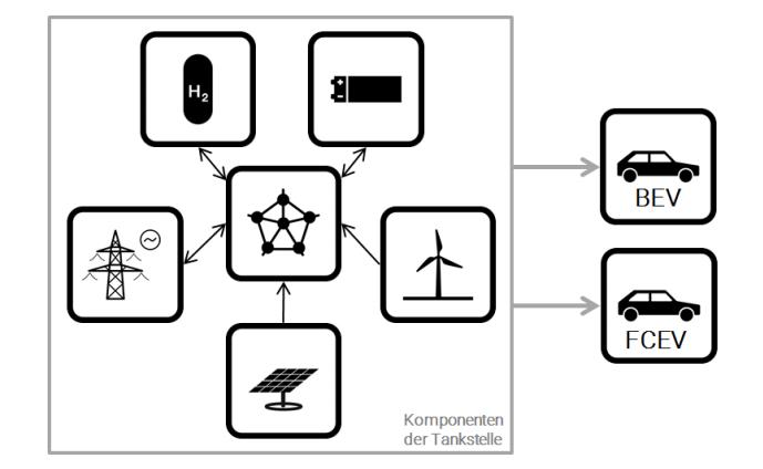 Für jeden nachhaltigen Antrieb geeignet: Die Tankstelle der Zukunft besteht aus Wind- und PV-Anlagen, stationären Batterien, Elektrolyseuren sowie einem Netzanschluss.