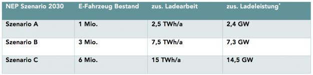 Stromübertragungsnetz Tabelle 1: Elektromobilität im NEP der Übertragungsnetzbetreiber (Quelle: Fraunhofer ISI, NEP 2030: Entwicklung der regionalen Stromnachfrage und Lastprofile), * Annahme: tägliche Wiederaufladung des Tagesverbrauchs über ein Ladefenster von 3 Stunden