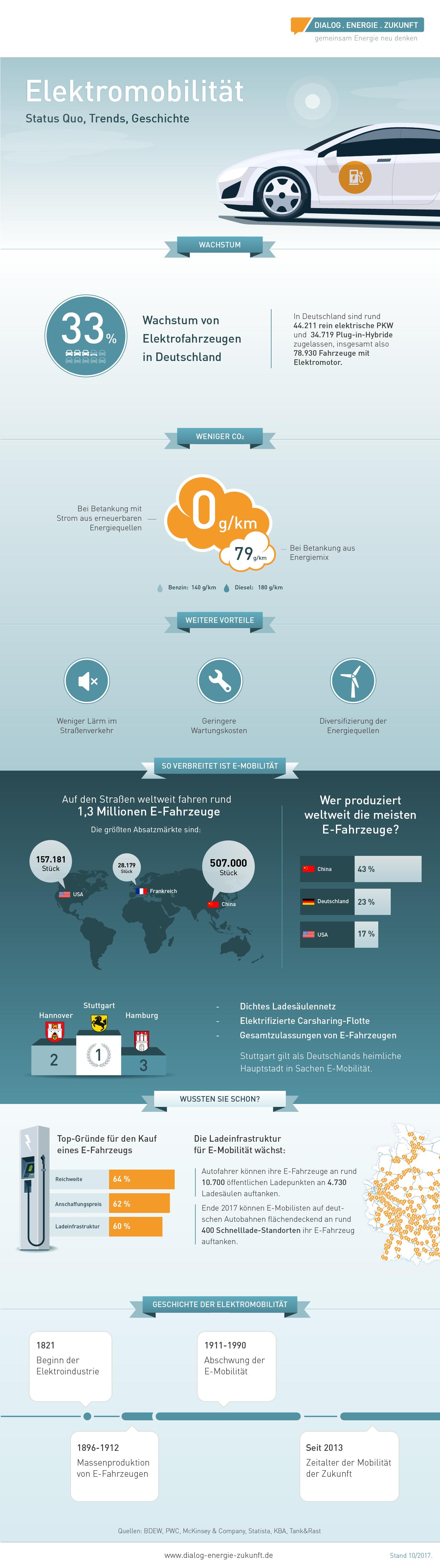 Zahlen, Daten und Fakten zur Elektromobilität