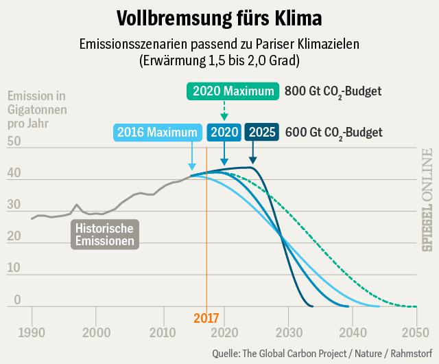 Ohne Taten wird es nicht gehen beim Klimaschutz