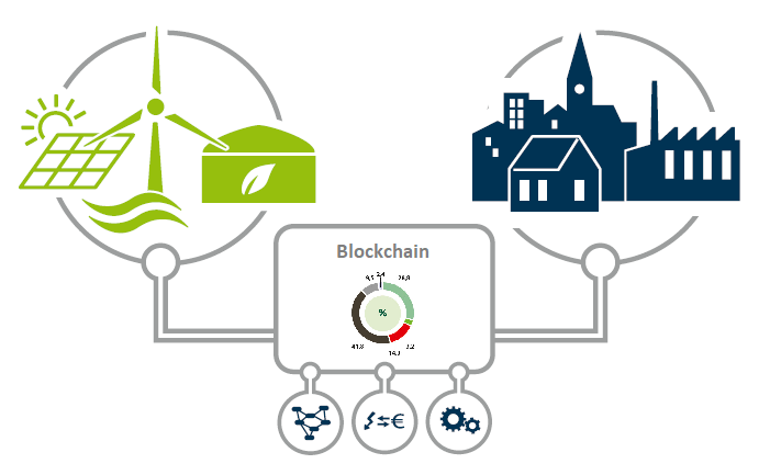Blockchain in der Energiewirtschaft – das hat uns gerade noch gefehlt?!
