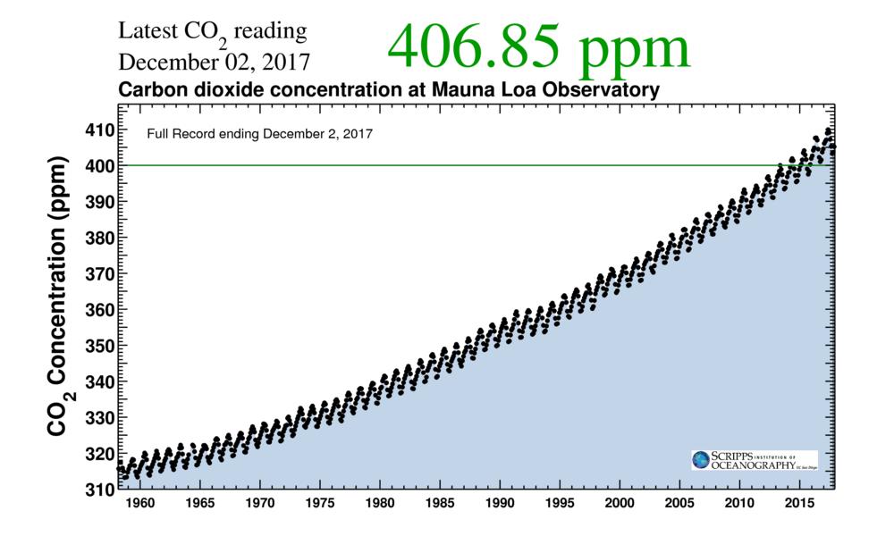 Von allen guten Geistern verlassen, treiben wir den CO2-Anteil in der Atmosphäre in immer neue Höhen.