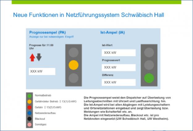 Darstellung: Stadtwerke Schwäbisch Hall / Netzleittechnik