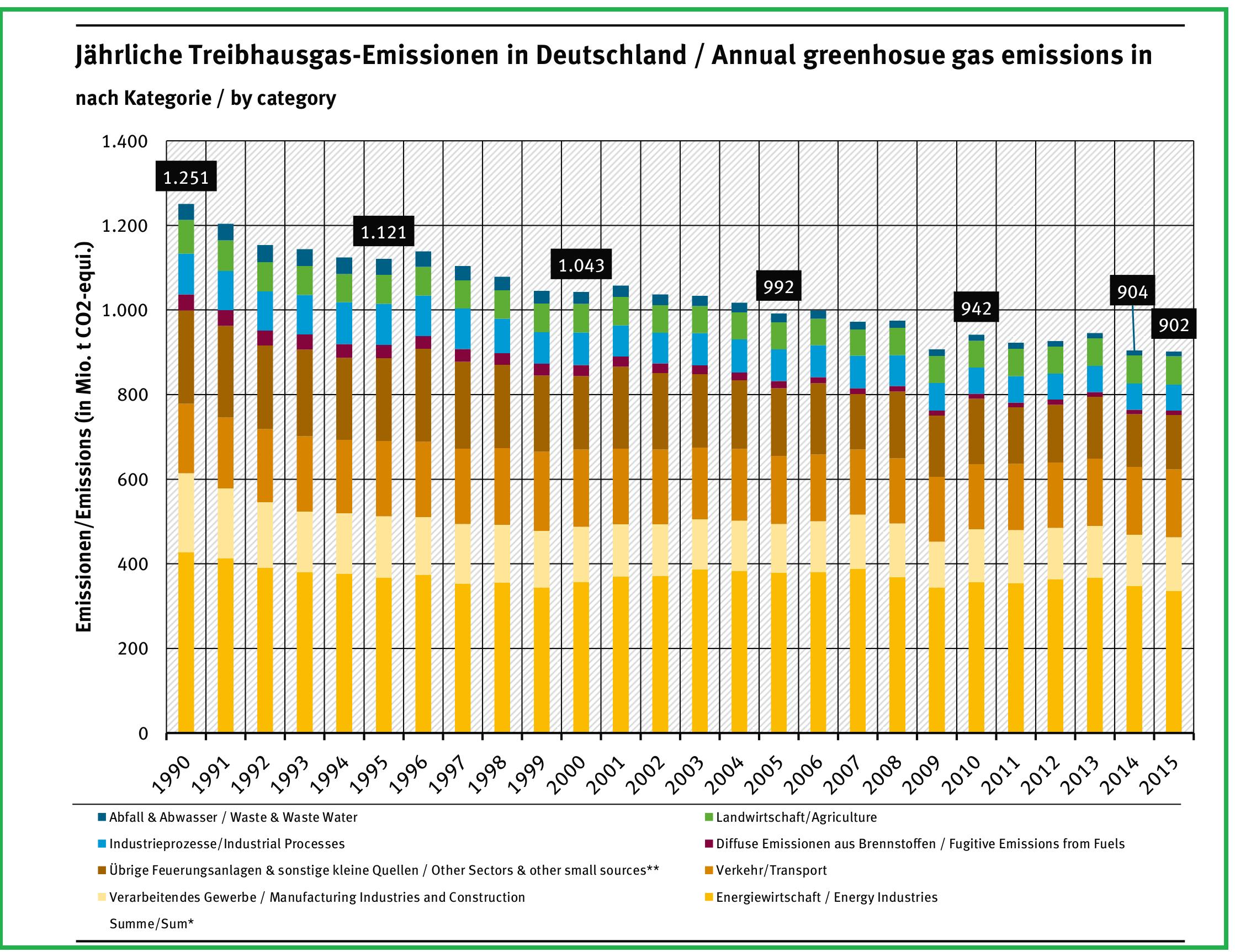 Emissionen nach Sektoren