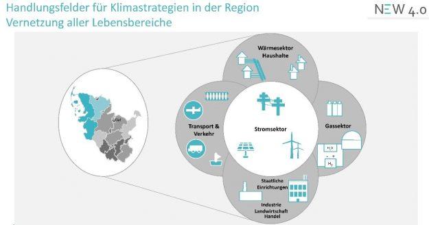 Die in NEW 4.0 erprobte Sektorenkopplung ist ein wichtiger Baustein für den Schritt von der Strom- zur Energiewende