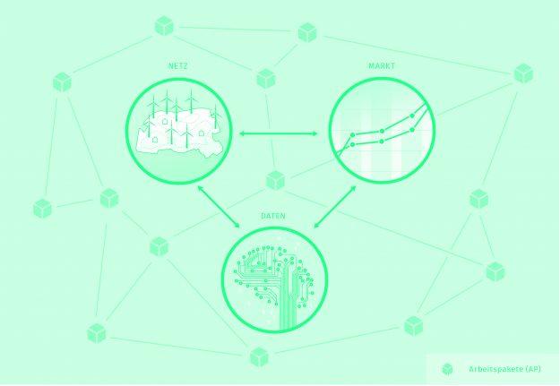 Zusammenwirken von Netz, Markt und Daten als Inkubator für die Energiewende - enera macht es vor. Darstellung: EWE