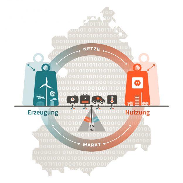 """Das Schaufenster """"intelligente Energie(wende) WindNODE ist eine von fünf Modellregionen in Deutschland"""